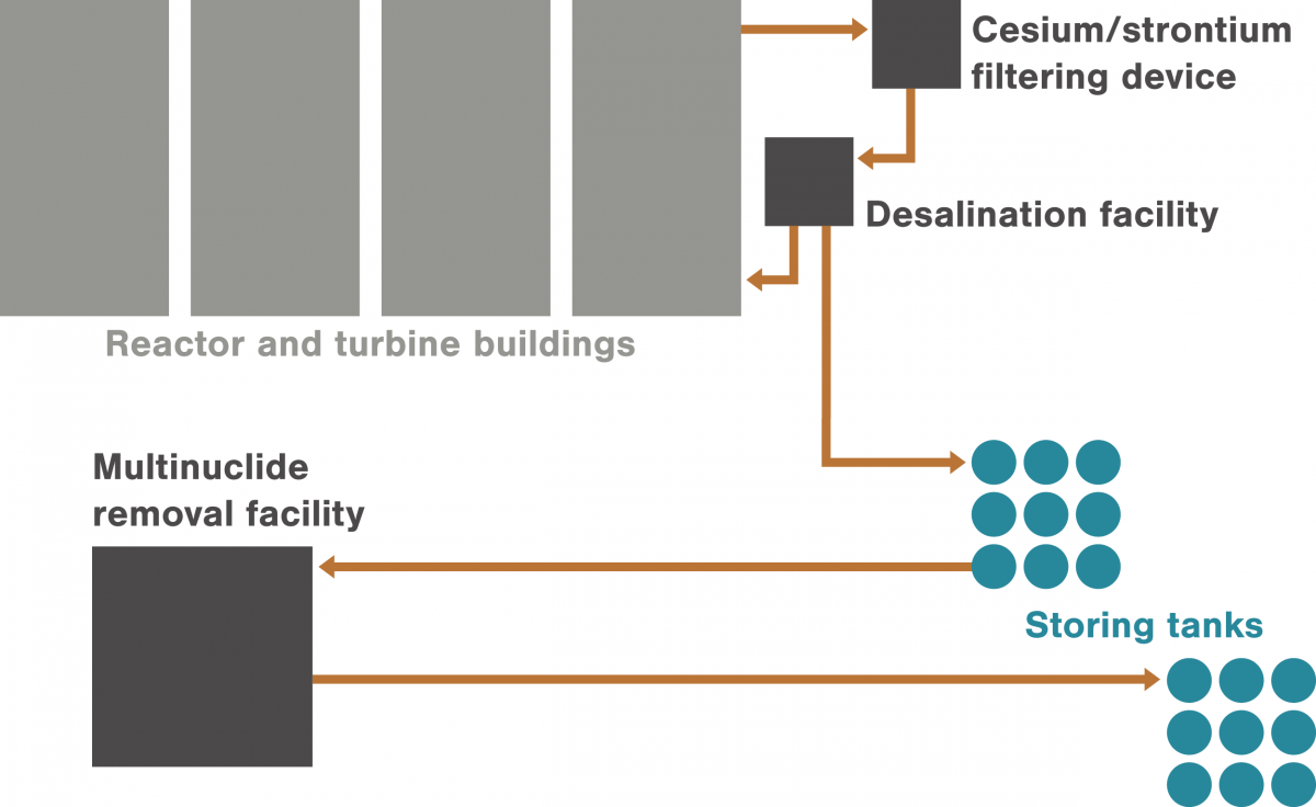 Fukushima Daiichi nuclear power plant site diagram